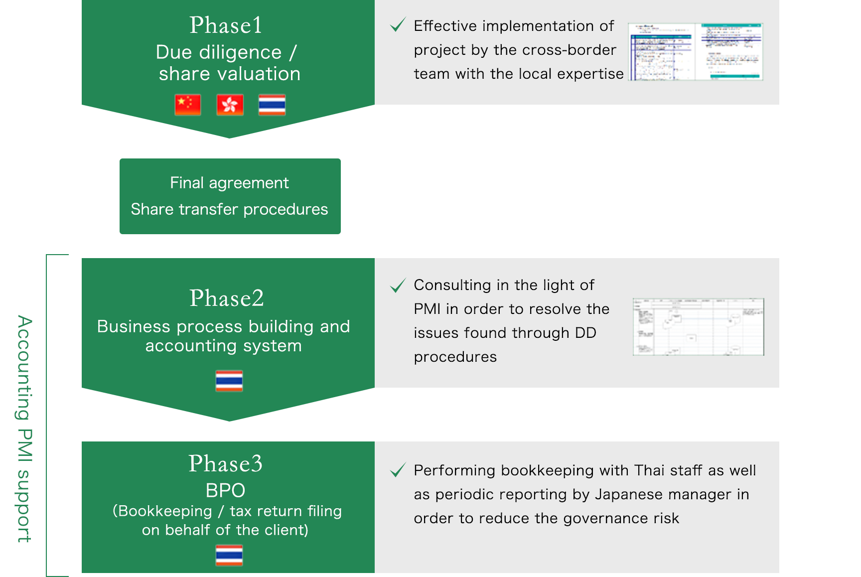 Phase1 Due diligence / share valuation Effective implementation of project by the cross-border team with the local expertise Final agreement, Share transfer procedures Accounting PMI support Phase2 Business process building and accounting system data preparation Consulting in the light of PMI in order to resolve the issues found through DD procedures Phase 3 BPO (Bookkeeping / tax return filing on behalf of the client) Performing bookkeeping with Thai staff as well as periodic reporting by Japanese manager in order to reduce the governance risk