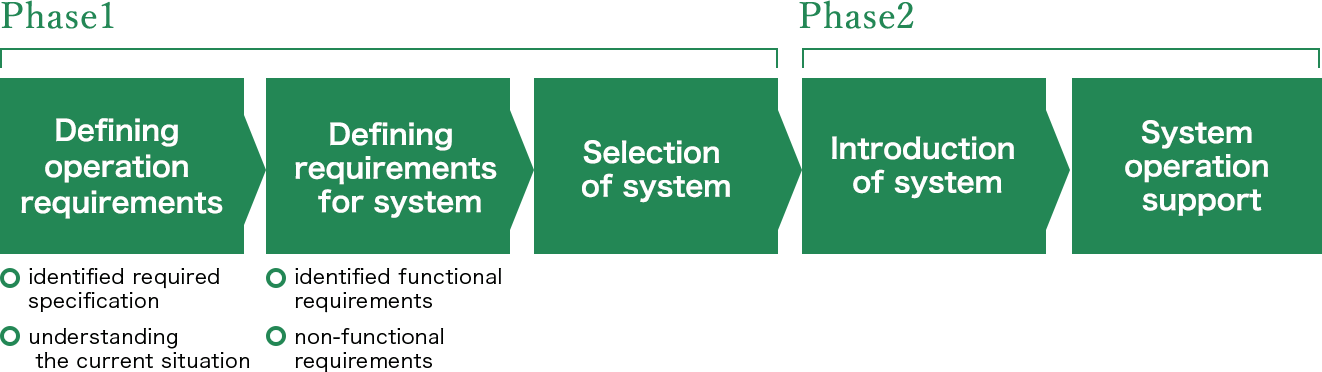 Phase1 Defined operation requirements (identified required specification/understanding the current situation), defined the requirements for system (identified functional requirements/non-functional requirements), and selected the adequate system Phase2 Introduced the system and supported the operation