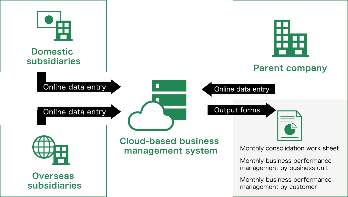 Online data entry to Cloud-based business management system at parent company, domestic subsidiaries, overseas subsidiaries. The parent company can output forms from the system.(Monthly consolidation work sheet, Monthly business performance management by business unit and Monthly business performance management by customer)