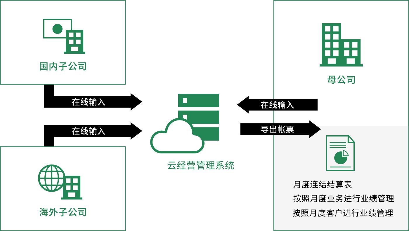 在母公司,国内子公司,海外子公司的云经营管理系统的在线输入。 母公司可以从系统输出表格。(月度连结结算表、按照月度业务进行业绩管理、按照月度客户进行业绩管理)