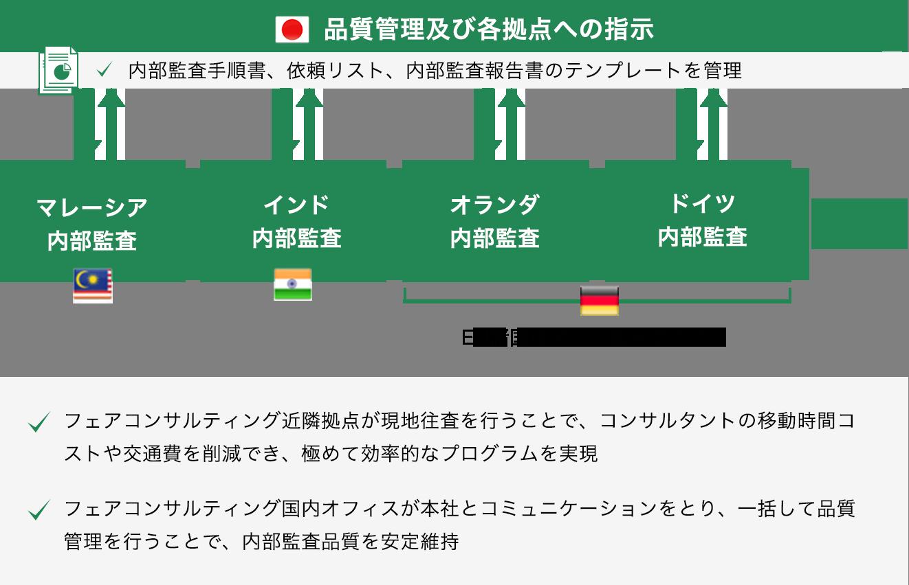 フェアコンサルティング東京オフィスで品質管理及び各拠点への指示。内部監査手順書、依頼リスト、内部監査報告書のテンプレートを管理。海外各拠点現地への往査は近隣拠点が担当。EU諸国はドイツ拠点がカバー。フェアコンサルティング近隣拠点が現地往査を行うことで、コンサルタントの移動時間コストや交通費を削減でき、極めて効率的なプログラムを実現 フェアコンサルティング国内オフィスが本社とコミュニケーションをとり、一括して品質管理を行うことで、内部監査品質を安定維持