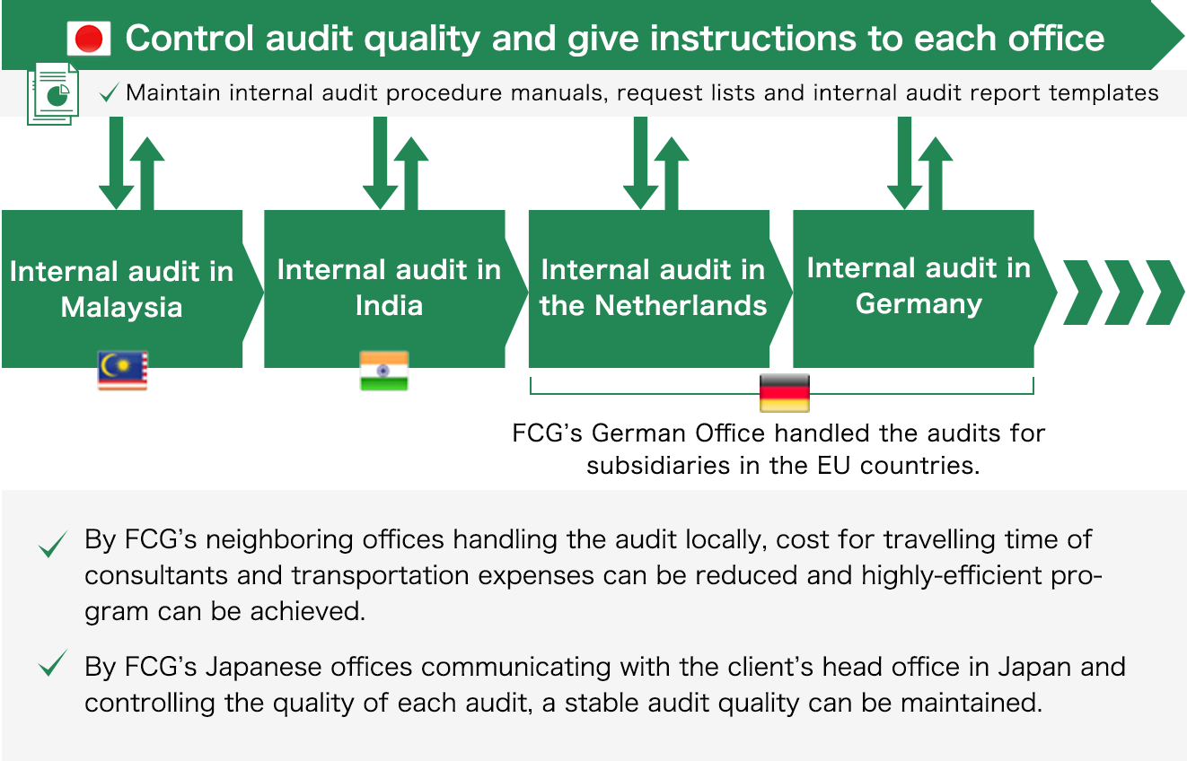 Fair Consulting Tokyo Office Control audit quality and give instructions to each office. Maintain internal audit procedure manuals, request lists and internal audit report templates. FCG's consultants in neighboring offices were in charge of each audit for overseas subsidiaries. FCG's German Office handled the audits for subsidiaries in the EU countries. By FCG's neighboring offices handling the audit locally, cost for travelling time of consultants and transportation expenses can be reduced and highly-efficient program can be achieved. By FCG's Japanese offices communicating with the client's head office in Japan and controlling the quality of each audit, a stable audit quality can be maintained.
