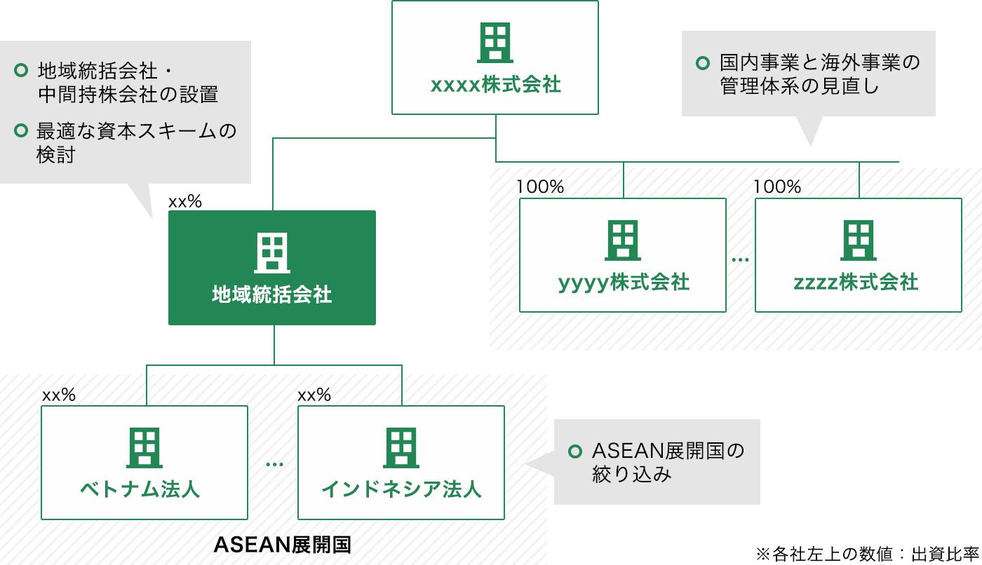 国内事業と海外事業の管理体系の見直し、地域統括会社・中間持ち株会社の設置、最適な資本スキームの検討、ASEAN展開国の絞り込み