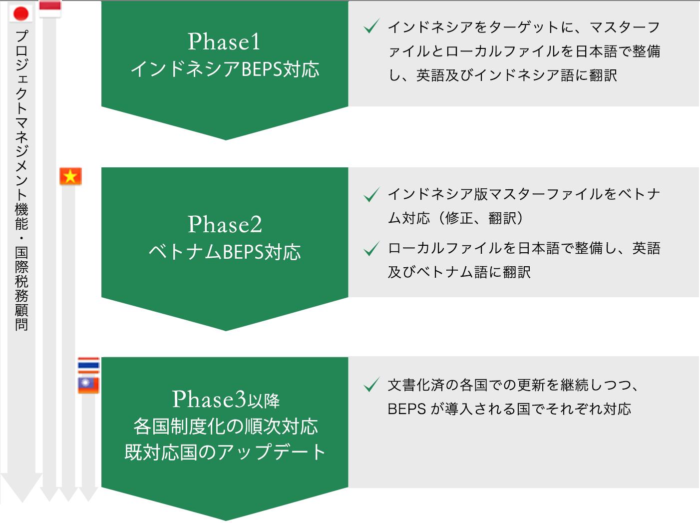 Phase1 インドネシアBEPS対応。インドネシアをターゲットに、マスターファイルとローカルファイルを日本語で整備し、英語及びインドネシア語に翻訳。 Phase2 ベトナムBEPS対応。インドネシア版マスターファイルをベトナム対応(修正、翻訳)。ローカルファイルを日本語で整備し、英語及びベトナム語に翻訳。 Phase3以降 各国制度化の順次対応・既対応国のアップデート。文書化済の各国での更新を継続しつつ、BEPSが導入される国でそれぞれ対応。