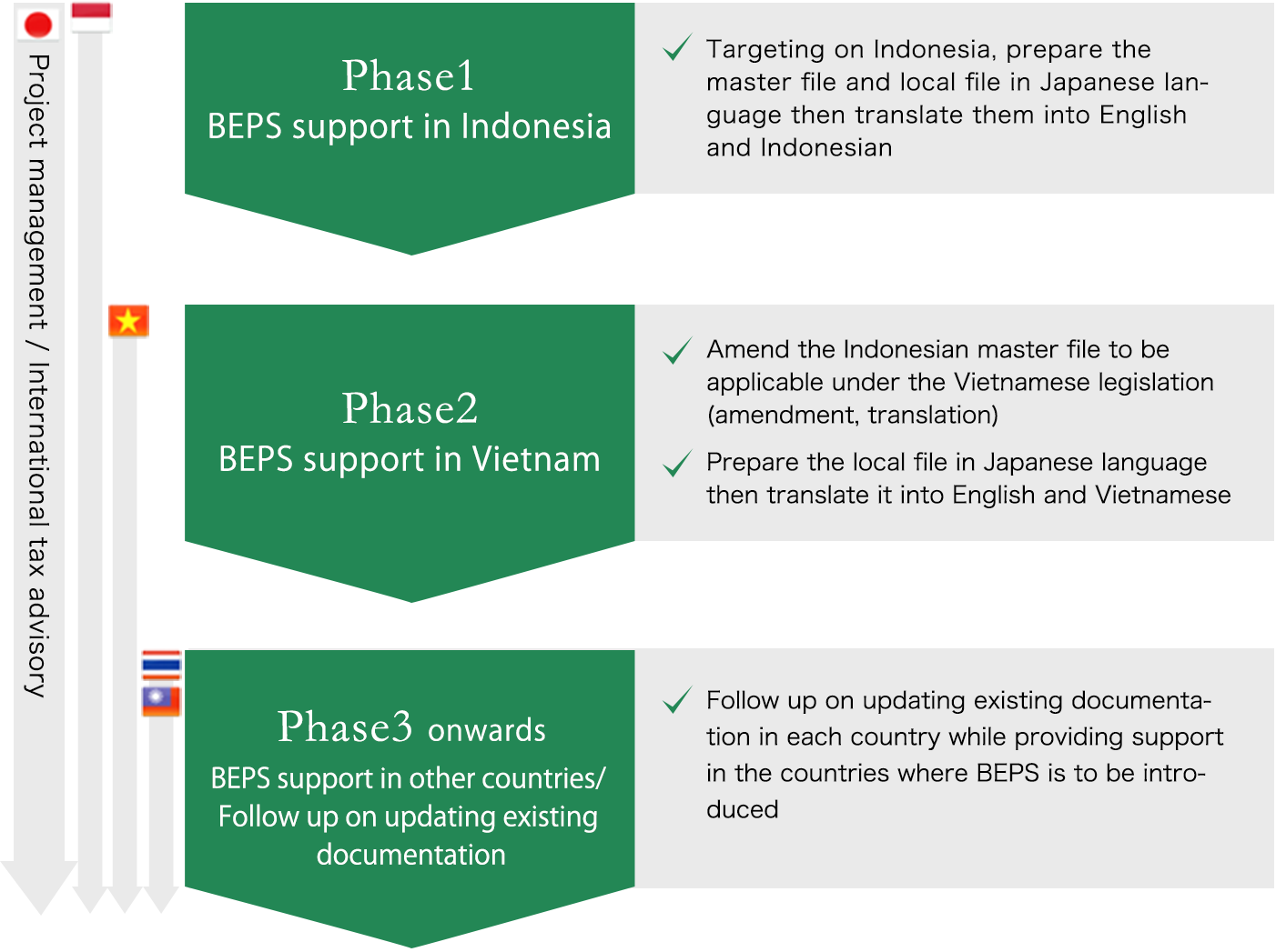 Phase1 :BEPS support in Indonesia Targeting on Indonesia, prepare the master file and local file in Japanese language then translate them into English and Indonesian Phase2 :BEPS support in Vietnam Amend the Indonesian master file to be applicable under the Vietnamese legislation (amendment, translation) Prepare the local file in Japanese language then translate it into English and Vietnamese Phase3 onwards : BEPS support in other countries/ Follow up on updating existing documentation Follow up on updating existing documentation in each country while providing support in the countries where BEPS is to be introduced