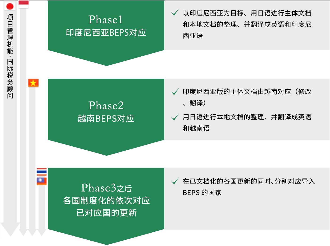 Phase1 :印度尼西亚BEPS对应以印度尼西亚为目标、用日语进行主体文档和本地文档的整理、并翻译成英语和印度尼西亚语 Phase2 :越南BEPS对应印度尼西亚版的主体文档由越南对应(修改、翻译)用日语进行本地文档的整理、并翻译成英语和越南语 Phase3之后: 各国制度化的依次对应已对应国的更新在已文档化的各国更新的同时、分别对应导入BEPS的国家