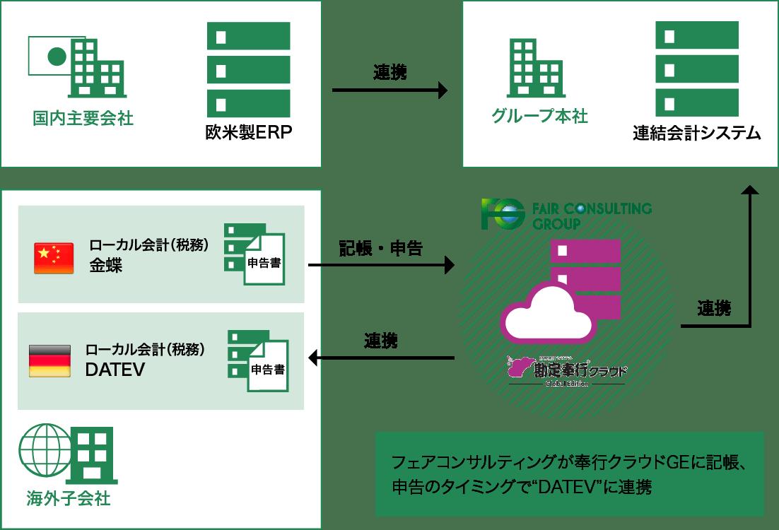 グローバルITソリューション 図2