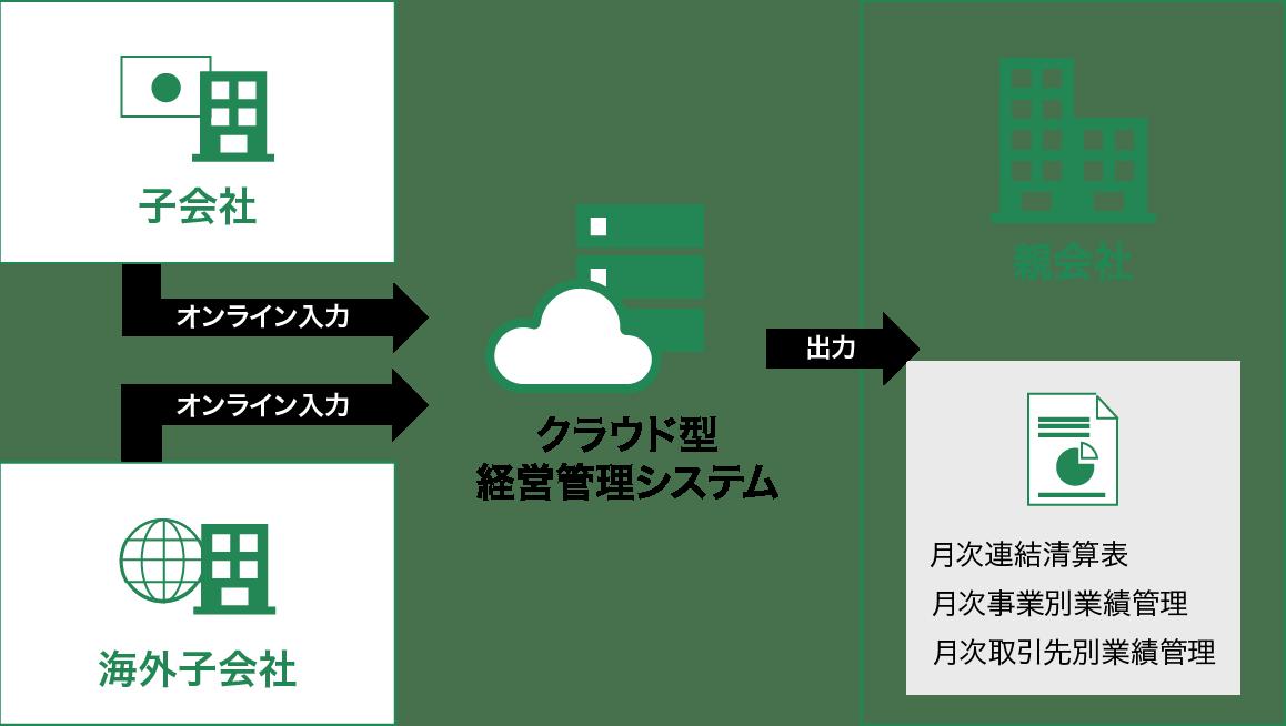 グローバルITソリューション 図3