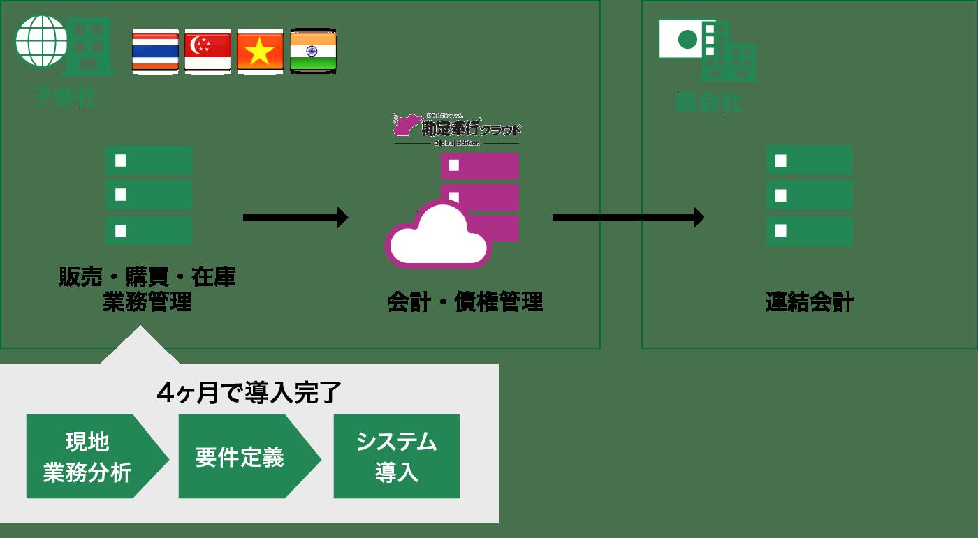 グローバルITソリューション 図4