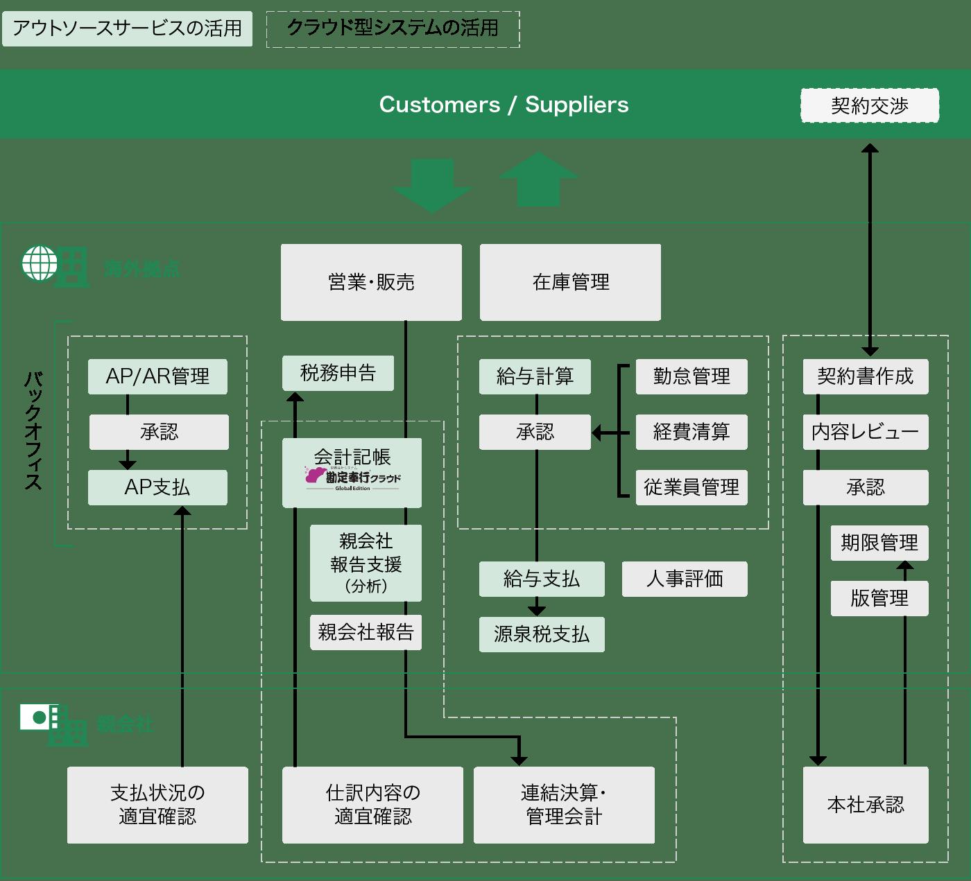 グローバルITソリューション 図5