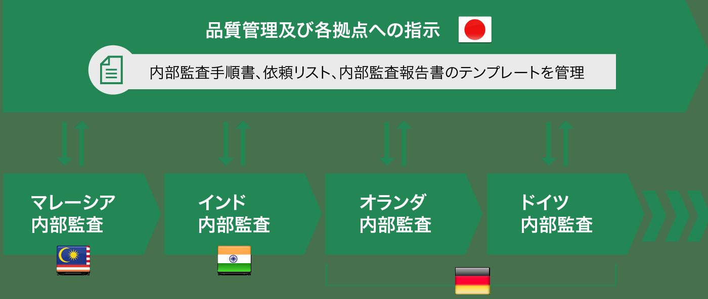 グローバルアウトソーシング 図2