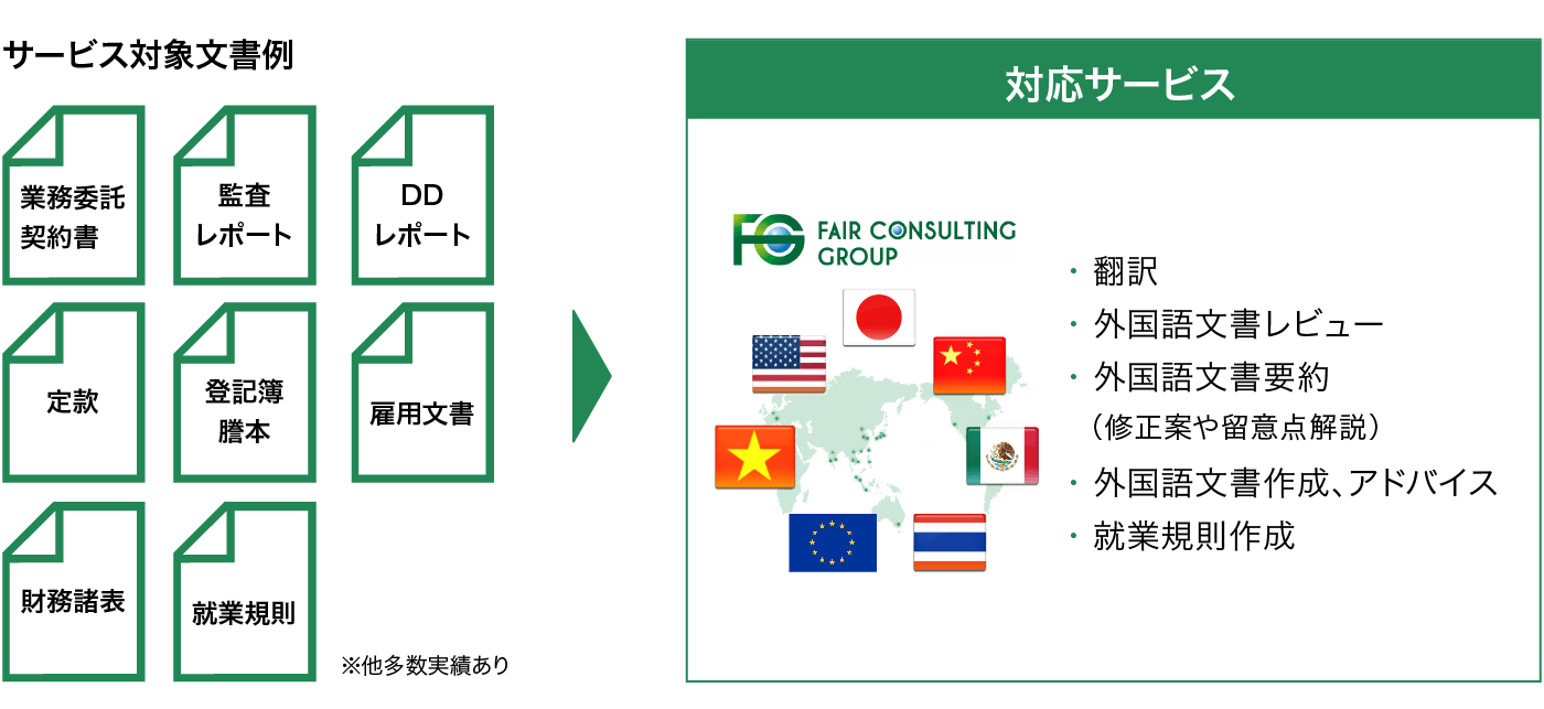 グローバルアウトソーシング 図3