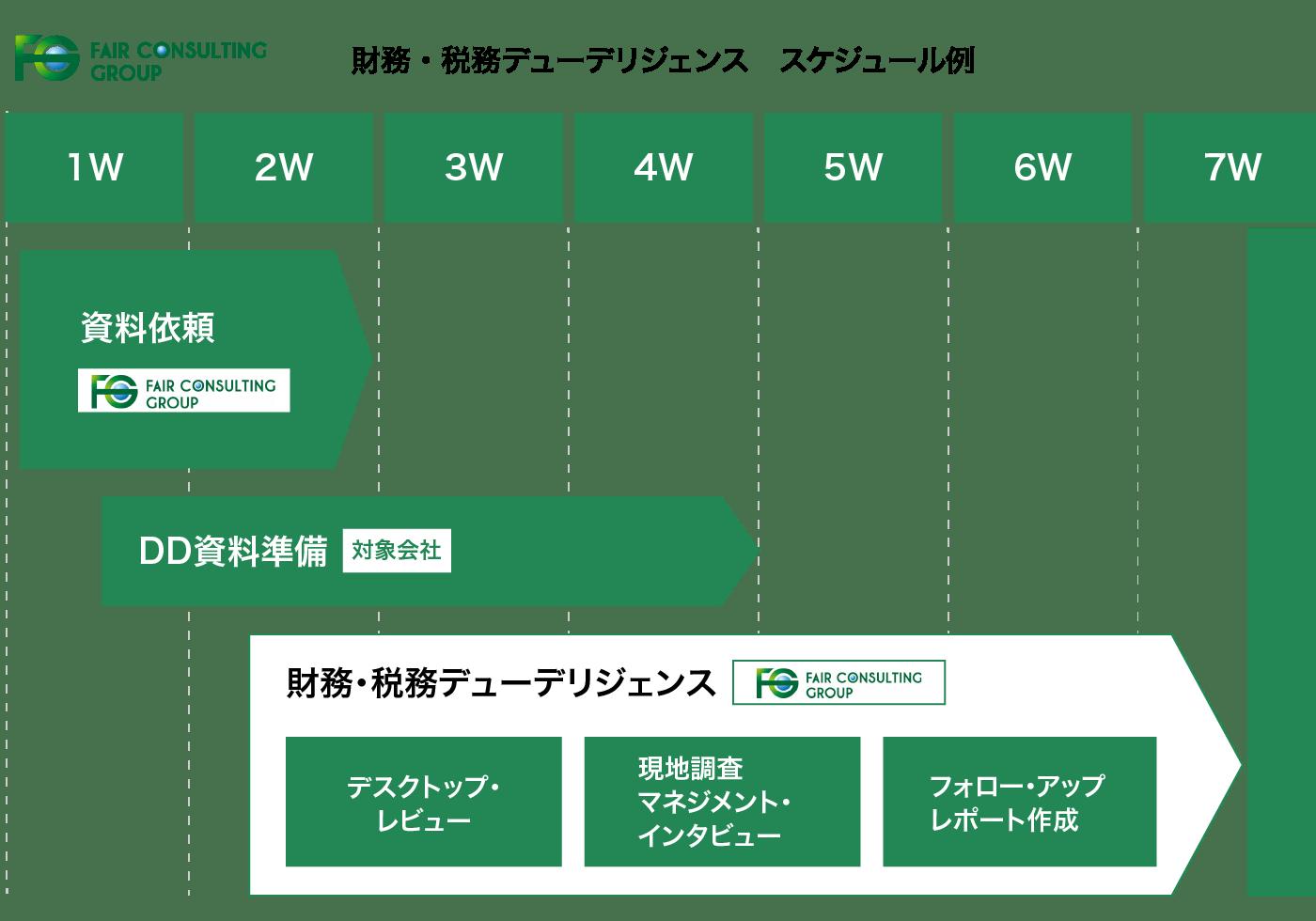 トランザクションアドバイザリー 財務・税務デューデリジェンス スケジュール例の図