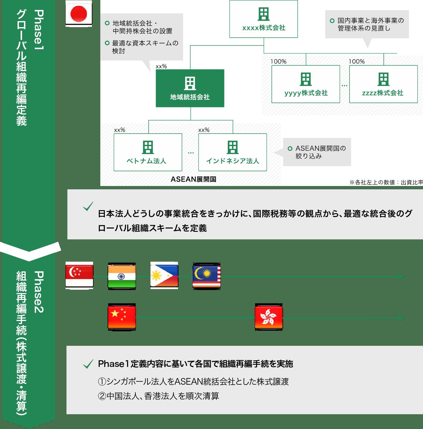 トランザクションアドバイザリー 図2